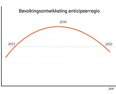 bevolkingsontwikkeling-anticipeerregio-495x400
